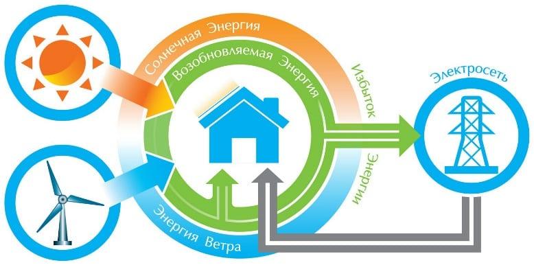 Зелёный тариф для солнечных электростанций в Украине 2019